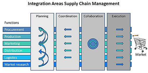 Process Optimization Supply Chain Management