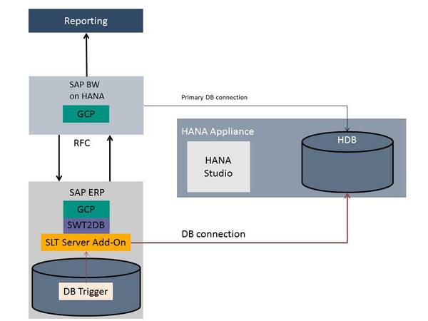 IM&C Informations Management & Consulting GmbH: - GCP on SAP HANA